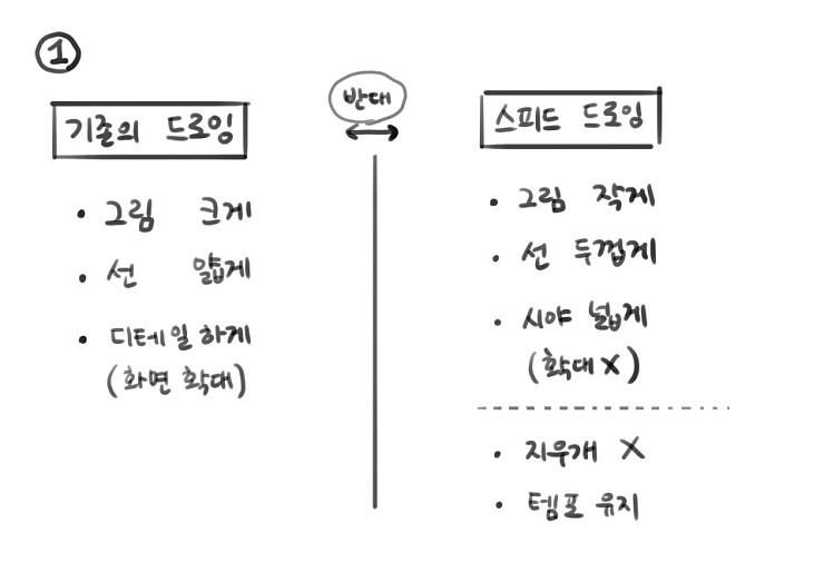 김영찬 인물 드로잉 - 스피드 드로잉 편 04